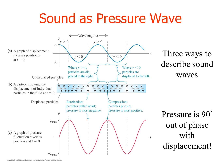 A Diagram Of Sound Pressure Wave - Circuit Connection Diagram •