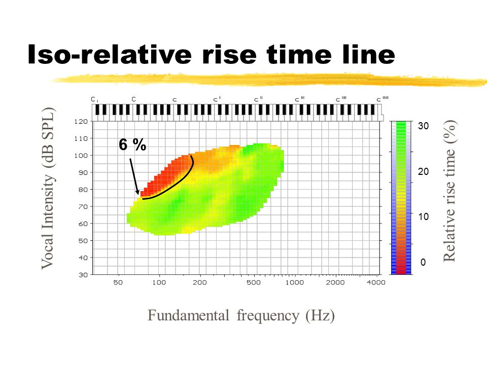 Iso-relative rise time line Vocal Intensity (dB SPL) Fundamental frequency (Hz) Relative rise time (%) 6 %