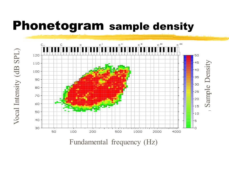 Fundamental frequency (Hz) Vocal Intensity (dB SPL) Sample Density Phonetogram sample density