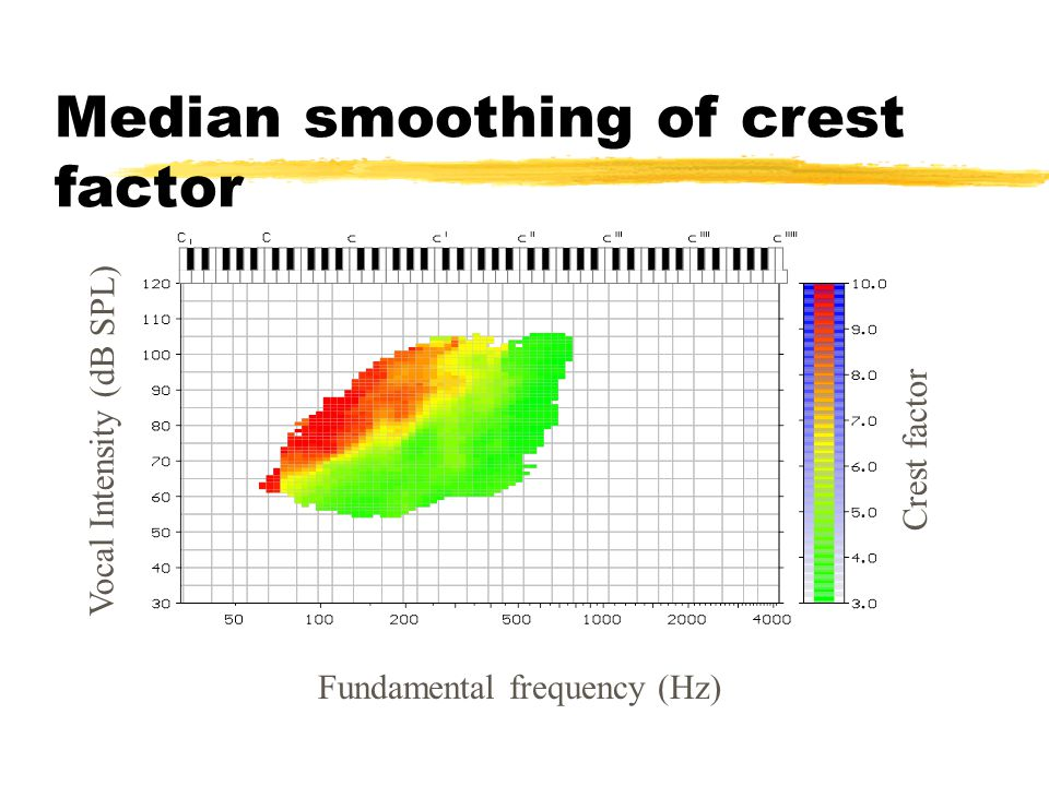 Median smoothing of crest factor Vocal Intensity (dB SPL) Fundamental frequency (Hz) Crest factor