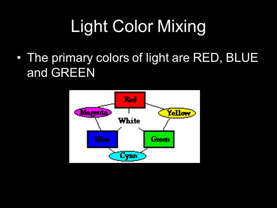 Light Color Mixing The primary colors of light are RED, BLUE and GREEN
