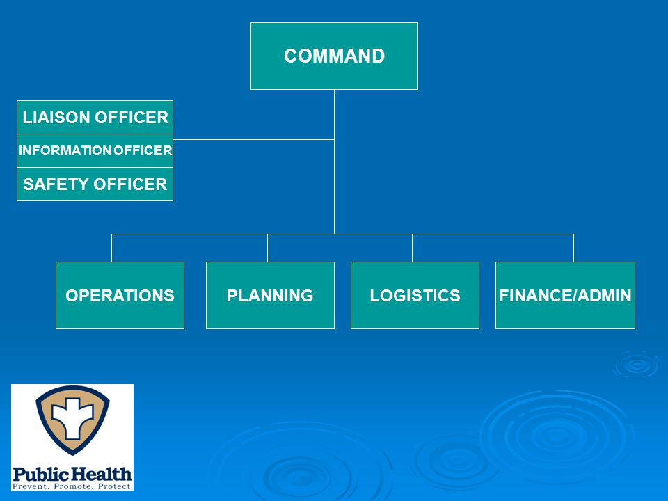 OPERATIONS COMMAND LIAISON OFFICER INFORMATION OFFICER SAFETY OFFICER PLANNINGLOGISTICSFINANCE/ADMIN
