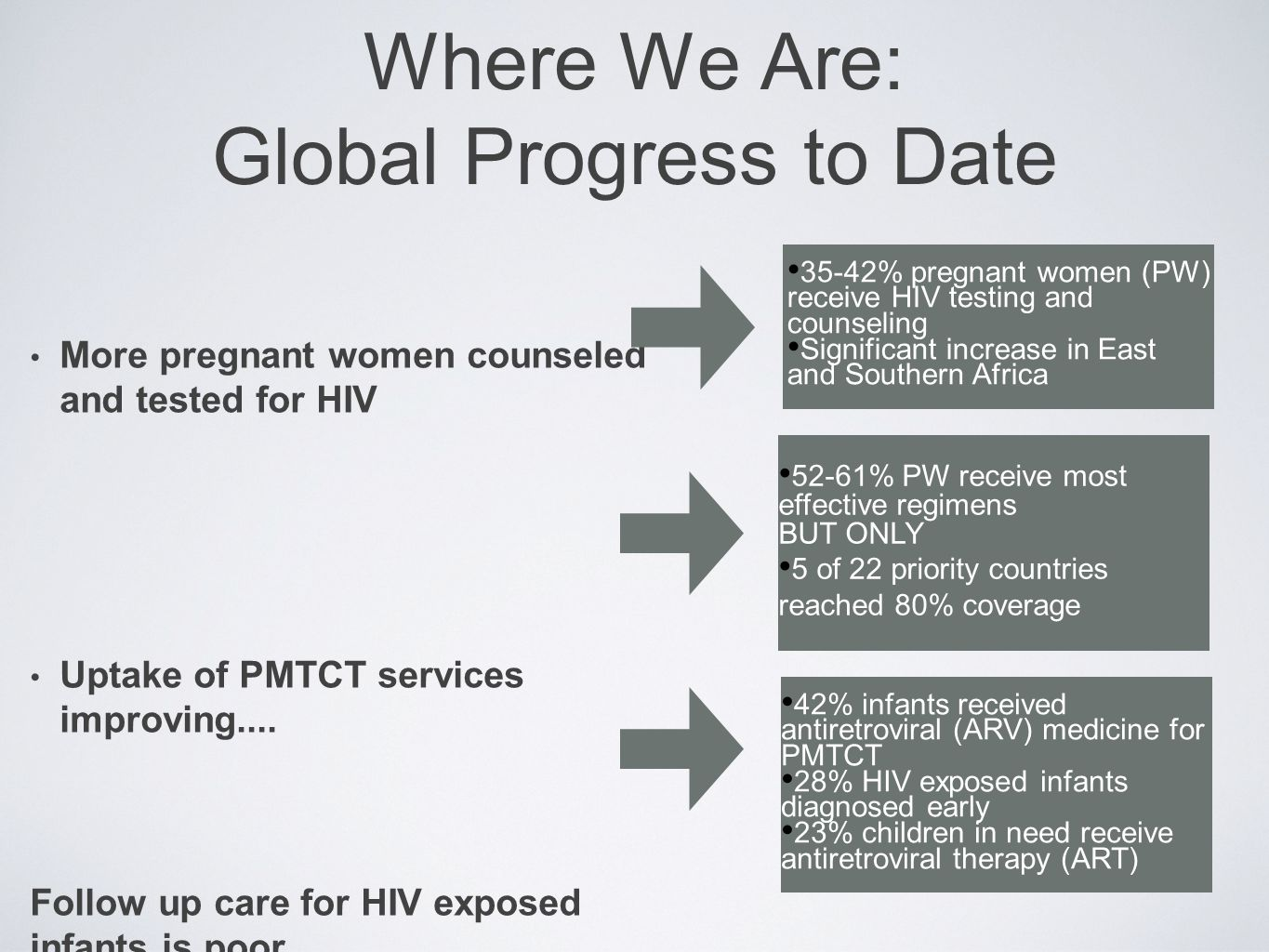 Where We Are: Global Progress to Date More pregnant women counseled and tested for HIV Uptake of PMTCT services improving....