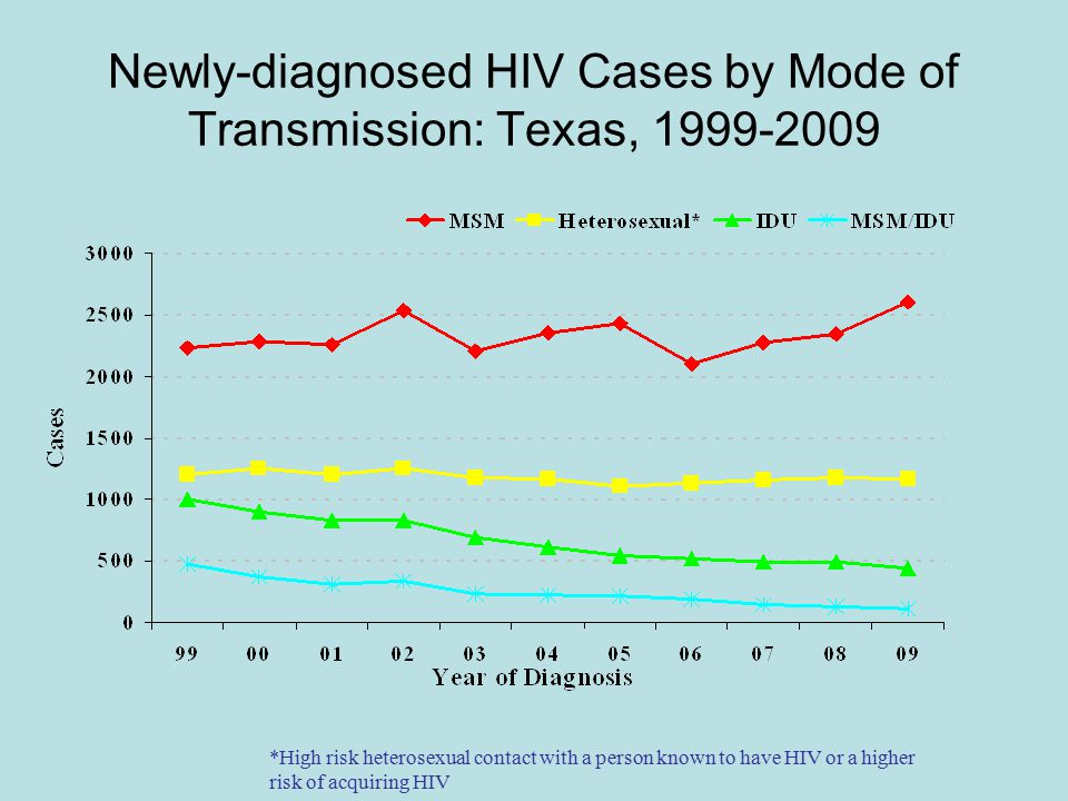 Newly-diagnosed HIV Cases by Mode of Transmission: Texas, *High risk heterosexual contact with a person known to have HIV or a higher risk of acquiring HIV