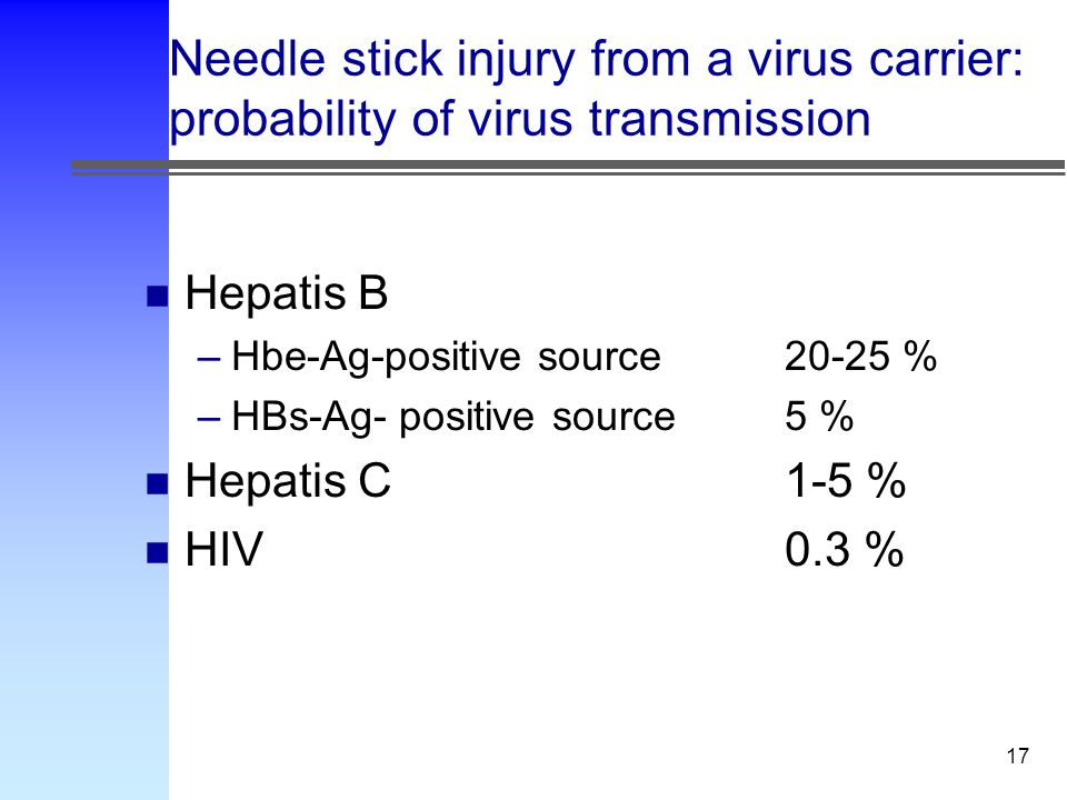 17 Needle stick injury from a virus carrier: probability of virus transmission n Hepatis B –Hbe-Ag-positive source20-25 % –HBs-Ag- positive source 5 % n Hepatis C 1-5 % n HIV0.3 %