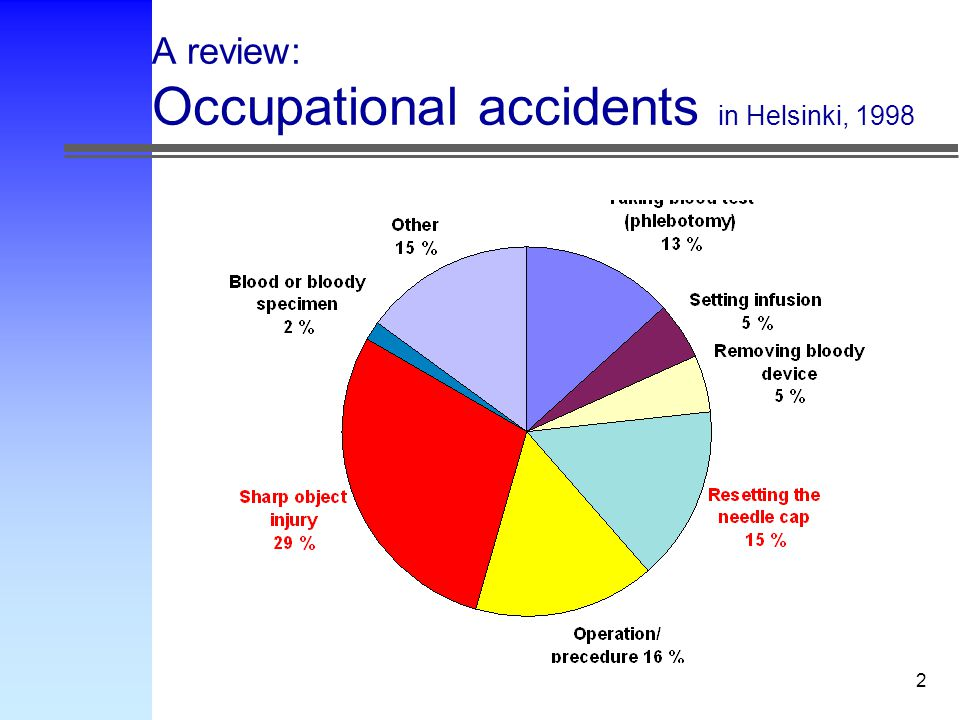 2 A review: Occupational accidents in Helsinki, 1998