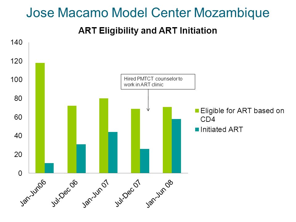 Jose Macamo Model Center Mozambique Hired PMTCT counselor to work in ART clinic