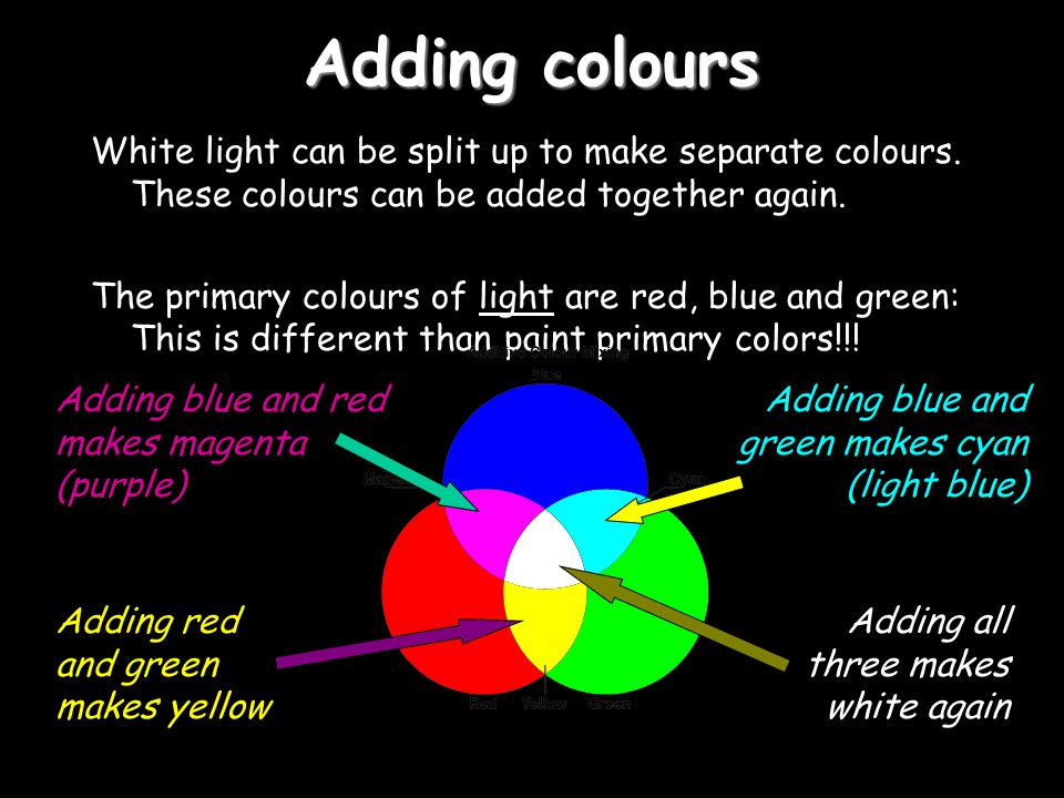 Adding colours White light can be split up to make separate colours.
