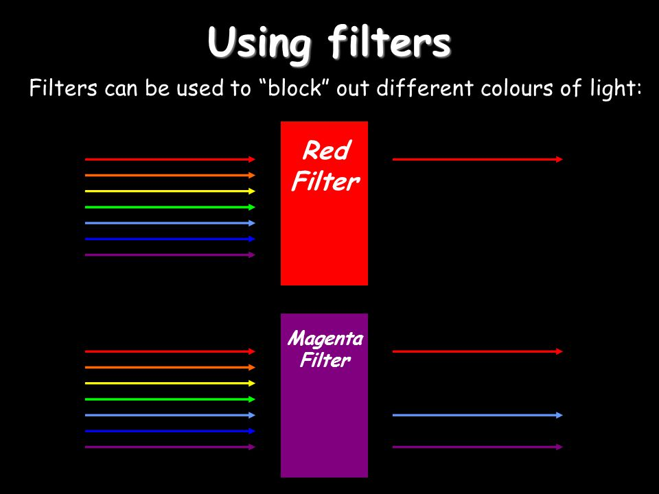Using filters Filters can be used to block out different colours of light: Red Filter Magenta Filter