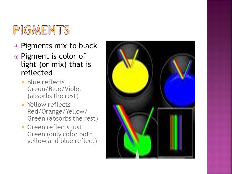  Pigments mix to black  Pigment is color of light (or mix) that is reflected  Blue reflects Green/Blue/Violet (absorbs the rest)  Yellow reflects Red/Orange/Yellow/ Green (absorbs the rest)  Green reflects just Green (only color both yellow and blue reflect)