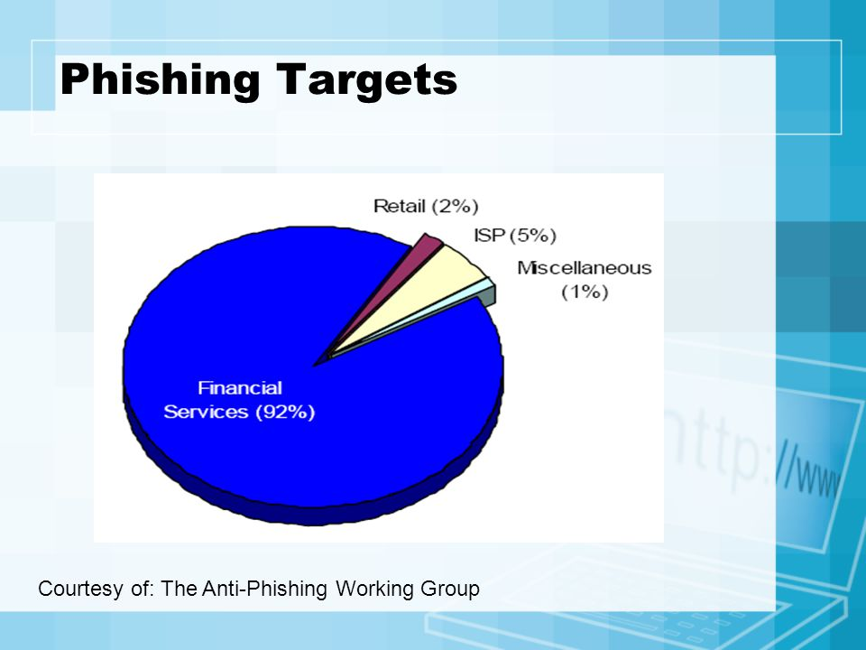 Phishing Targets Courtesy of: The Anti-Phishing Working Group
