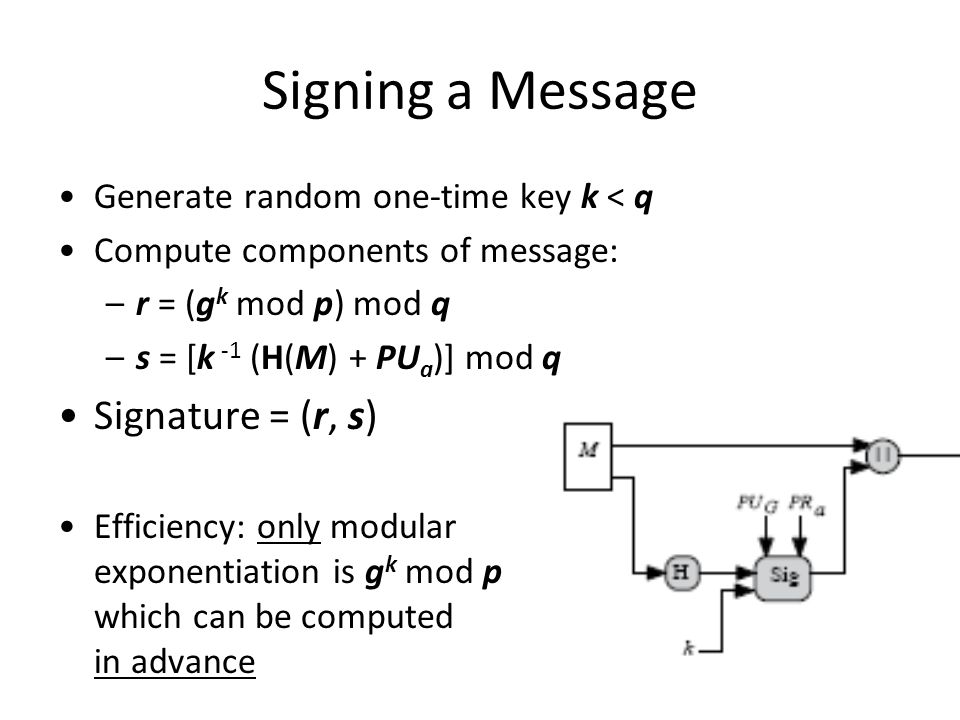 18 Signing a Message Generate random one-time key k < q Compute components of message: –r = (g k mod p) mod q –s = [k -1 (H(M) + PU a )] mod q Signature = (r, s) Efficiency: only modular exponentiation is g k mod p which can be computed in advance