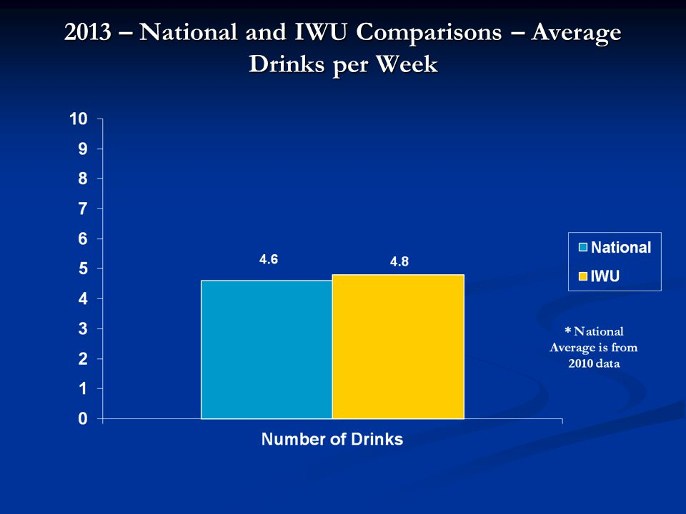 2013 – National and IWU Comparisons – Average Drinks per Week