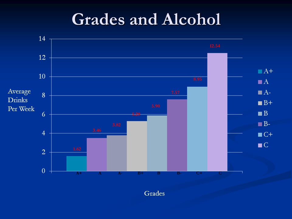 Grades and Alcohol Grades Average Drinks Per Week