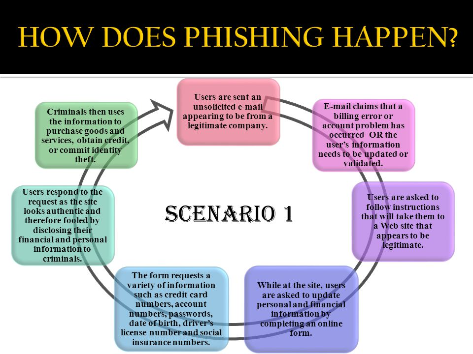 "DO YOU LOVE FISHING ""PHISHING"" ? OR Global Wealth Management"
