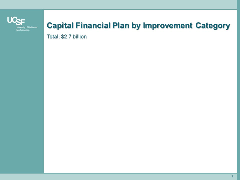7 Capital Financial Plan by Improvement Category Total: $2.7 billion
