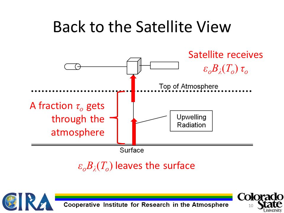 Cooperative Institute for Research in the Atmosphere Back to the Satellite View ε o B λ (T o ) leaves the surface A fraction τ o gets through the atmosphere Satellite receives ε o B λ (T o ) τ o 10