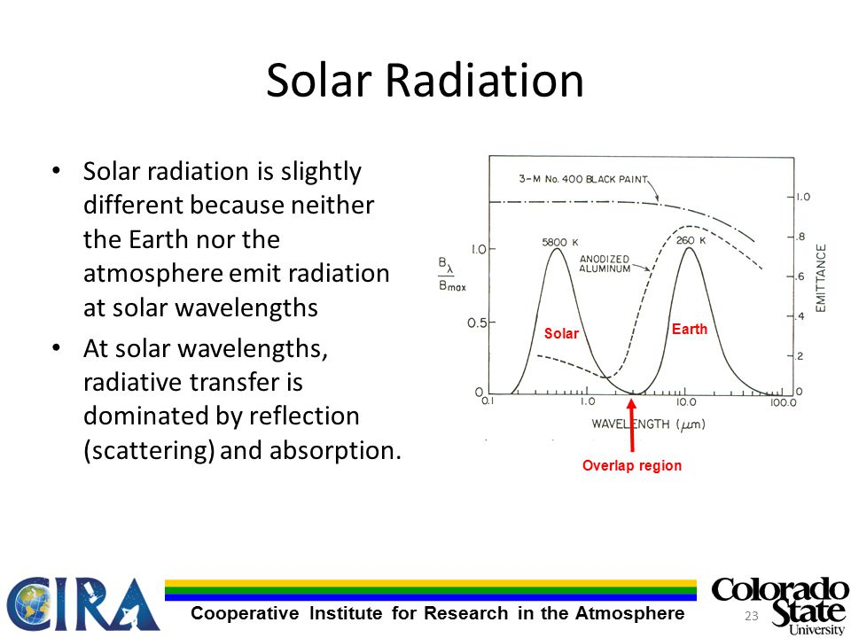 Cooperative Institute for Research in the Atmosphere Solar Radiation Solar radiation is slightly different because neither the Earth nor the atmosphere emit radiation at solar wavelengths At solar wavelengths, radiative transfer is dominated by reflection (scattering) and absorption.
