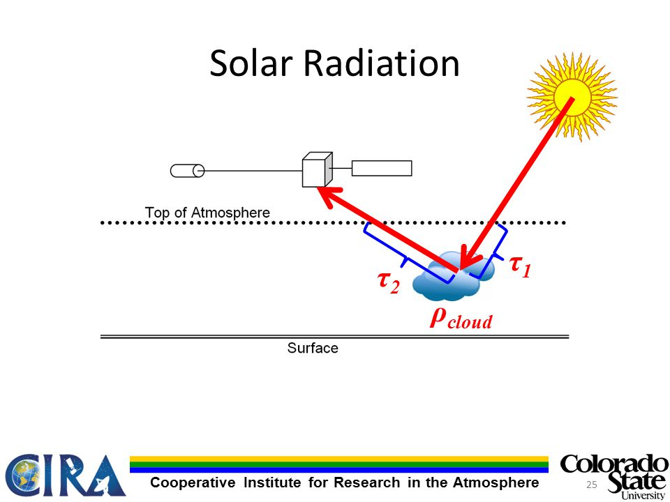 Cooperative Institute for Research in the Atmosphere Solar Radiation ρ cloud τ1τ1 τ2τ2 25