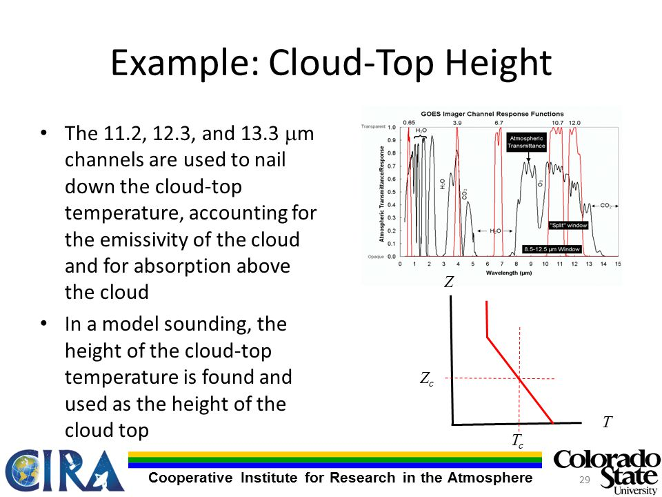 Cooperative Institute for Research in the Atmosphere Example: Cloud-Top Height The 11.2, 12.3, and 13.3  m channels are used to nail down the cloud-top temperature, accounting for the emissivity of the cloud and for absorption above the cloud In a model sounding, the height of the cloud-top temperature is found and used as the height of the cloud top Z T TcTc ZcZc 29