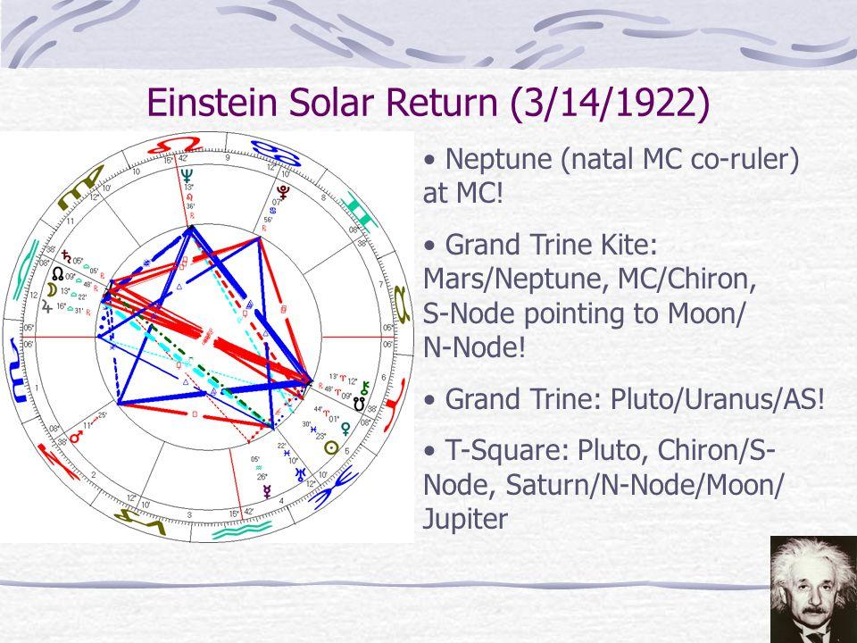 Integrating Solar Return Themes with Progressions & Transits