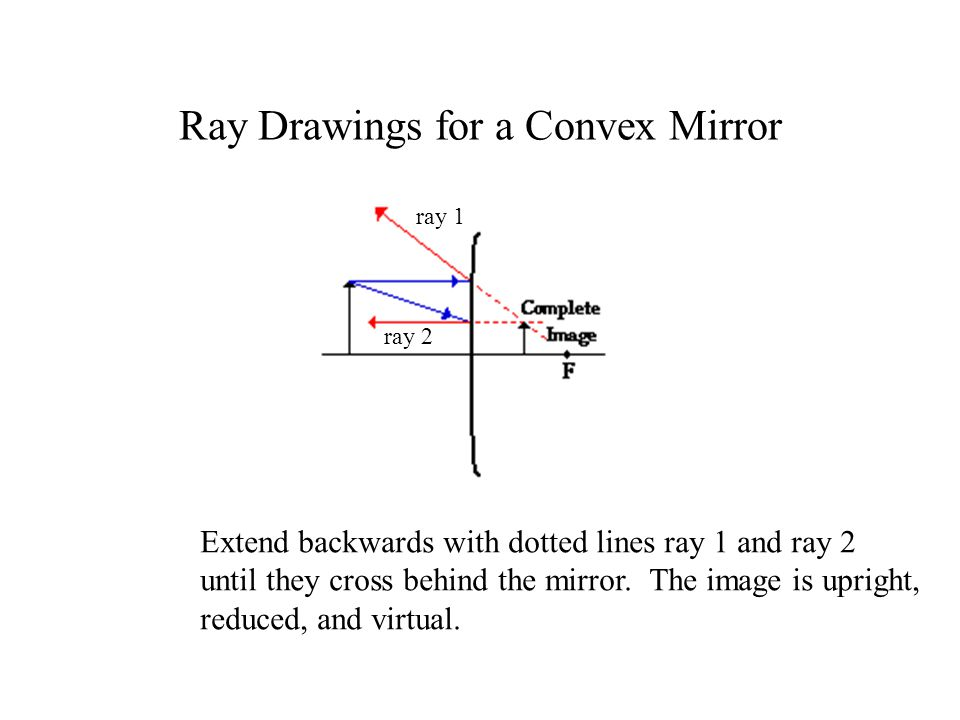 Ray Drawings for a Convex Mirror Extend backwards with dotted lines ray 1 and ray 2 until they cross behind the mirror.