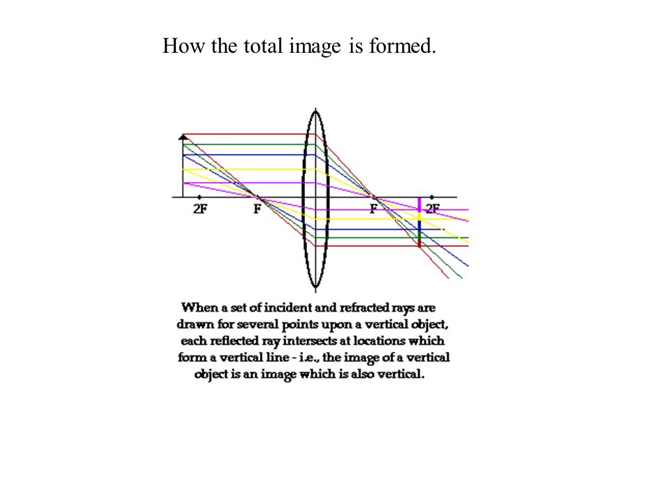 How the total image is formed.