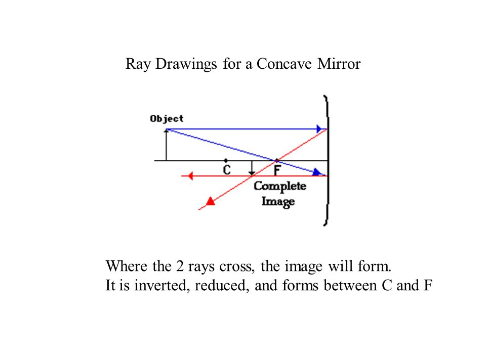 Ray Drawings for a Concave Mirror Where the 2 rays cross, the image will form.