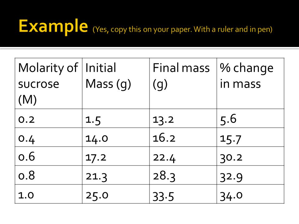 Molarity of sucrose (M) Initial Mass (g) Final mass (g) % change in mass