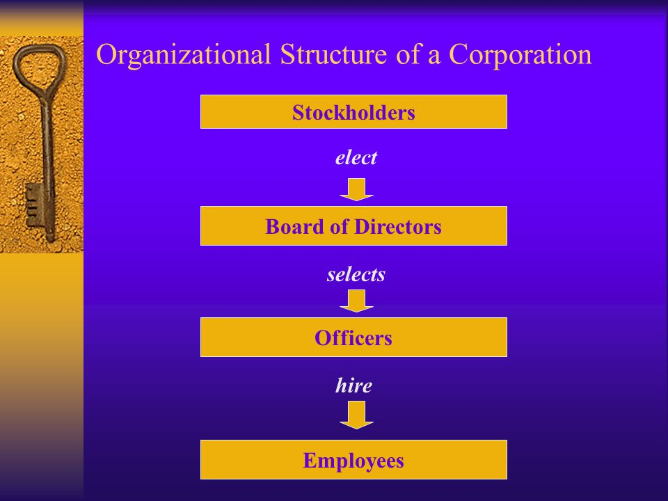 Organizational Structure of a Corporation Stockholders Board of Directors Officers Employees elect selects hire