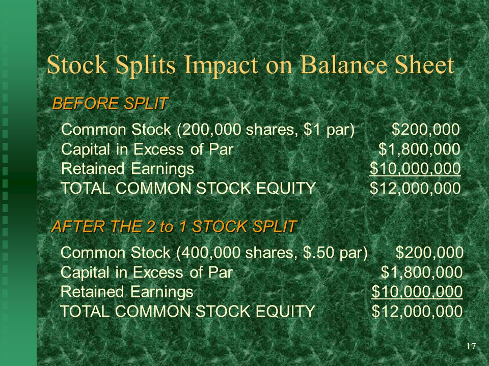 17 BEFORE SPLIT Common Stock (200,000 shares, $1 par) $200,000 Capital in Excess of Par $1,800,000 Retained Earnings $10,000,000 TOTAL COMMON STOCK EQUITY $12,000,000 AFTER THE 2 to 1 STOCK SPLIT Common Stock (400,000 shares, $.50 par) $200,000 Capital in Excess of Par $1,800,000 Retained Earnings $10,000,000 TOTAL COMMON STOCK EQUITY $12,000,000 Stock Splits Impact on Balance Sheet
