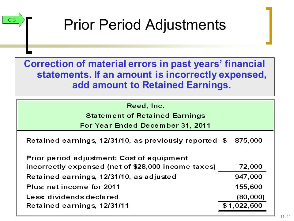 Correction of material errors in past years' financial statements.