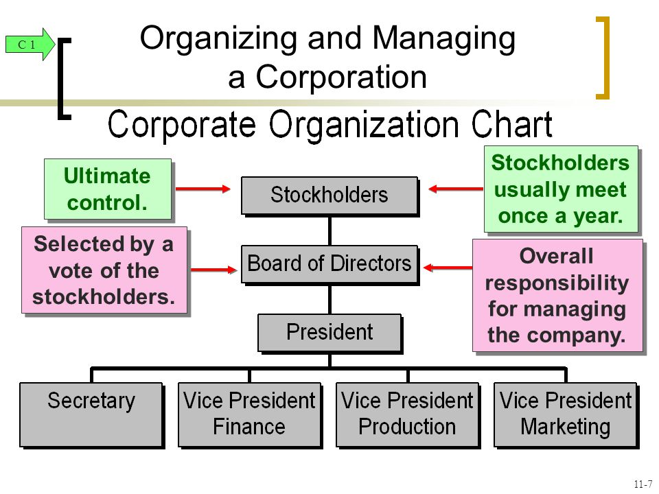 Ultimate control. Stockholders usually meet once a year.