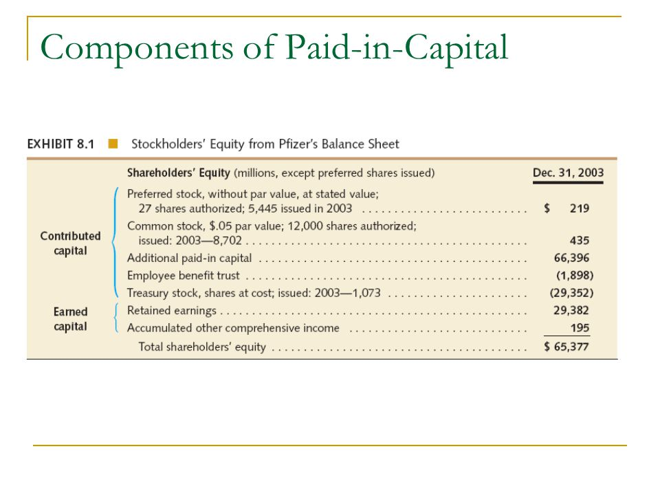 Components of Paid-in-Capital