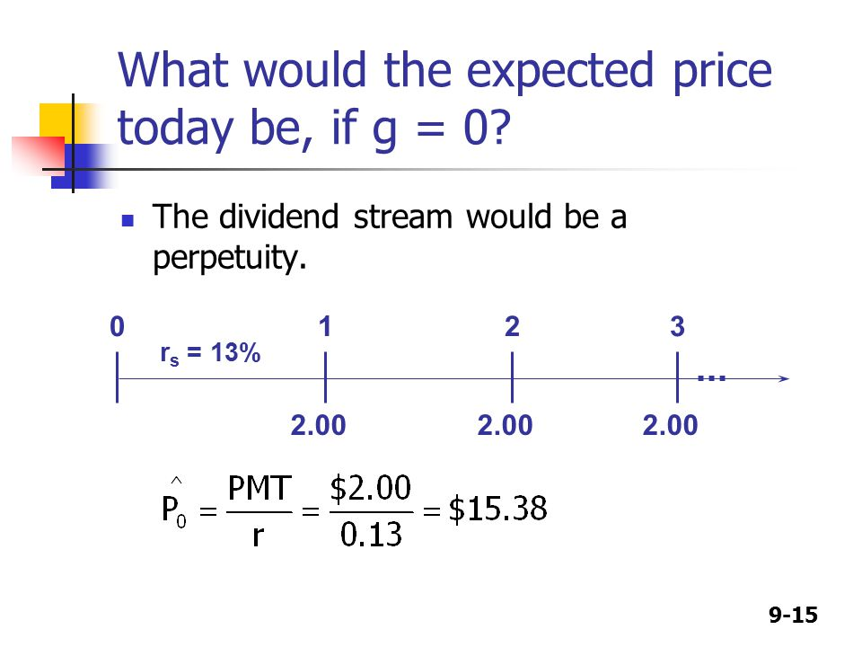 9-15 What would the expected price today be, if g = 0.
