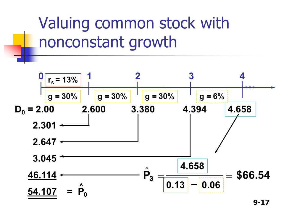 9-17 Valuing common stock with nonconstant growth r s = 13% g = 30% g = 6%  P  0.06 $   = P 0 ^ D 0 =