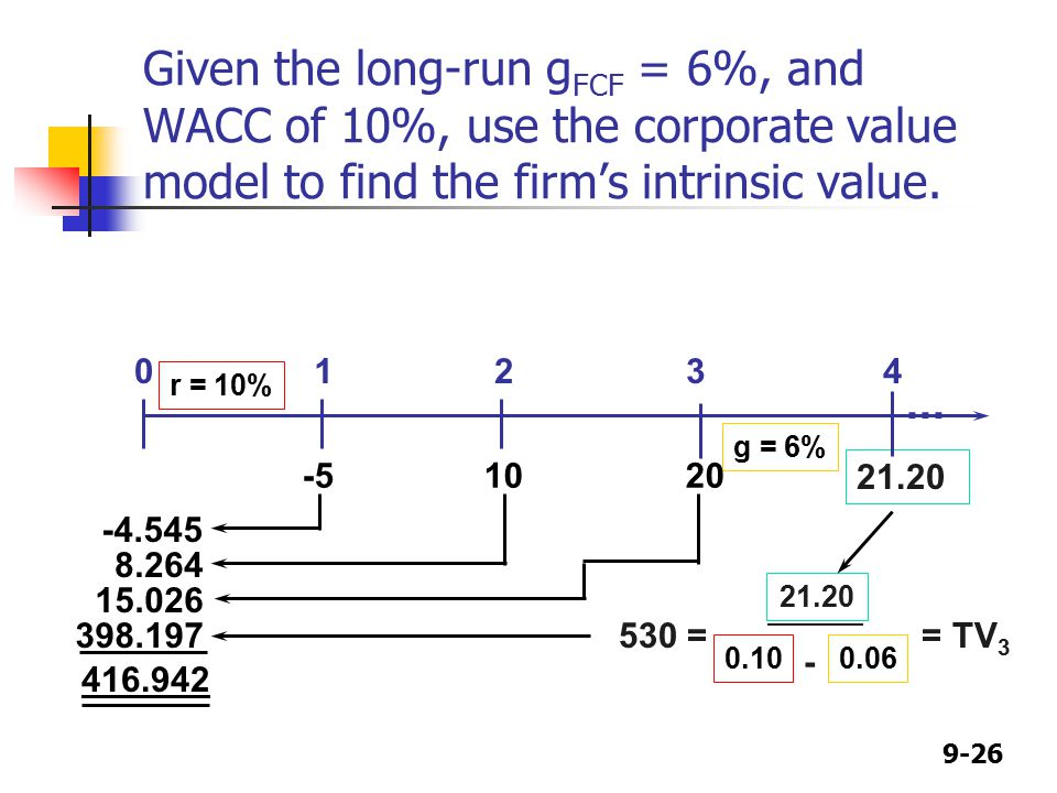 9-26 Given the long-run g FCF = 6%, and WACC of 10%, use the corporate value model to find the firm's intrinsic value.