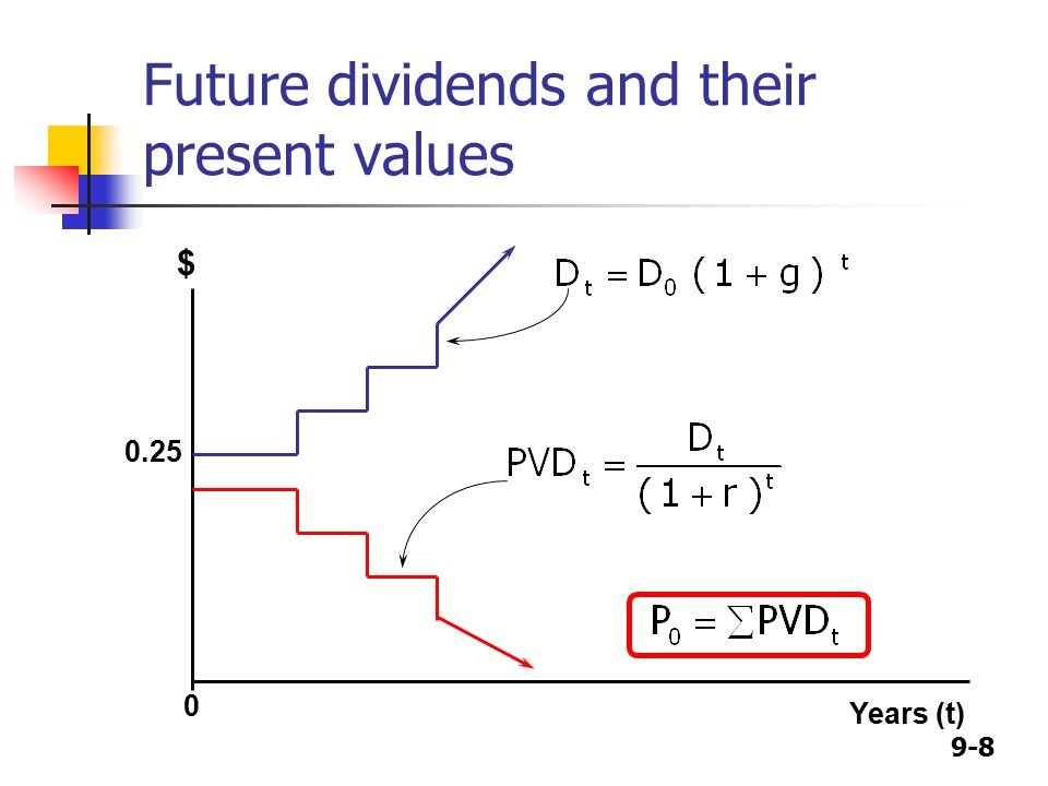 9-8 Future dividends and their present values $ 0.25 Years (t) 0