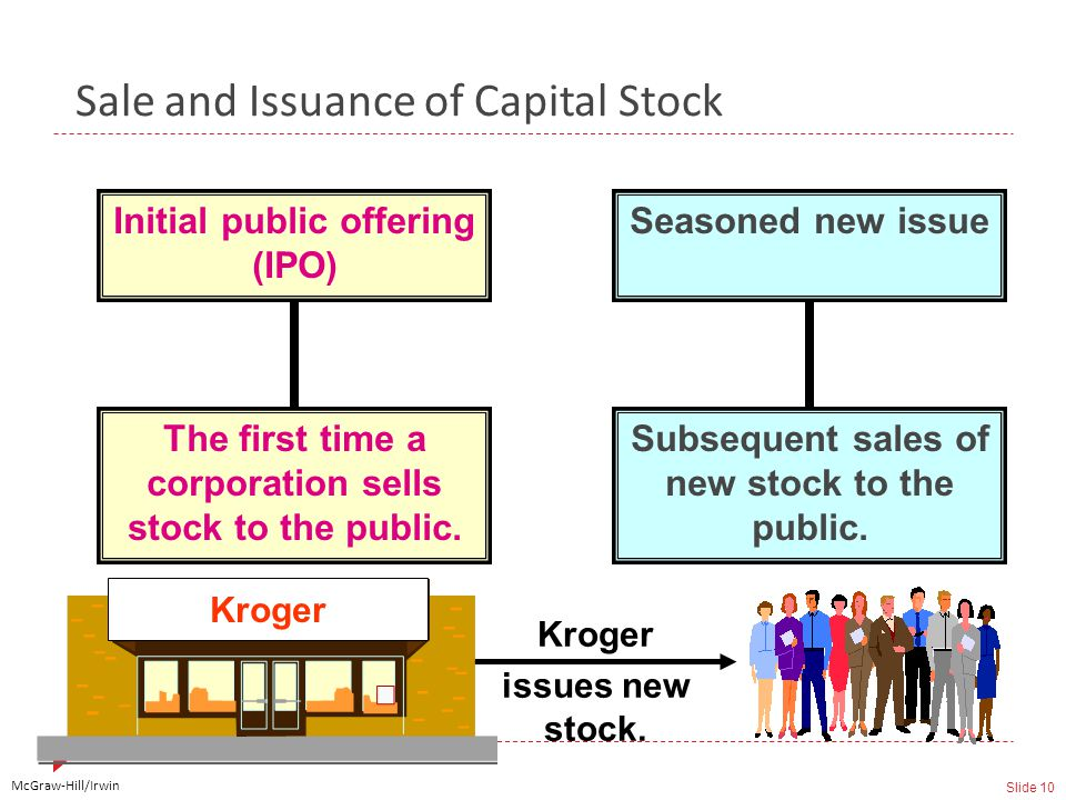 McGraw-Hill/Irwin Slide 10 Sale and Issuance of Capital Stock Initial public offering (IPO) Seasoned new issue The first time a corporation sells stock to the public.