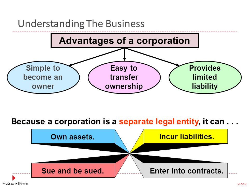 McGraw-Hill/Irwin Slide 2 Understanding The Business Simple to become an owner Easy to transfer ownership Provides limited liability Advantages of a corporation Because a corporation is a separate legal entity, it can...