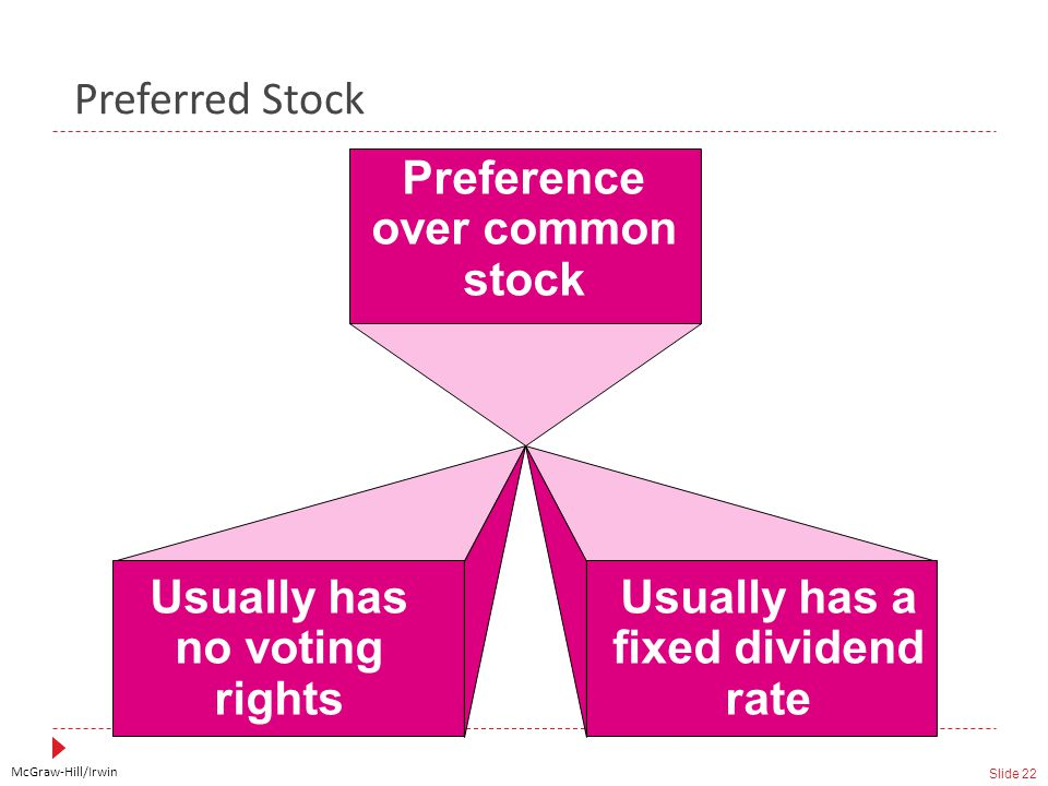 McGraw-Hill/Irwin Slide 22 Preferred Stock Preference over common stock Usually has no voting rights Usually has a fixed dividend rate