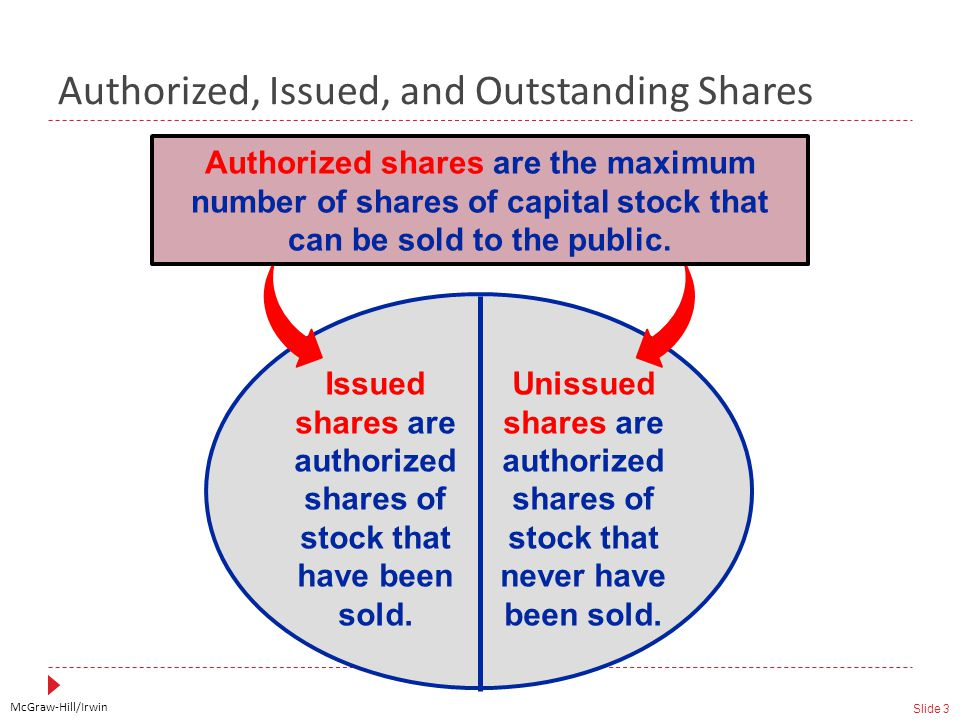 McGraw-Hill/Irwin Slide 3 Issued shares are authorized shares of stock that have been sold.
