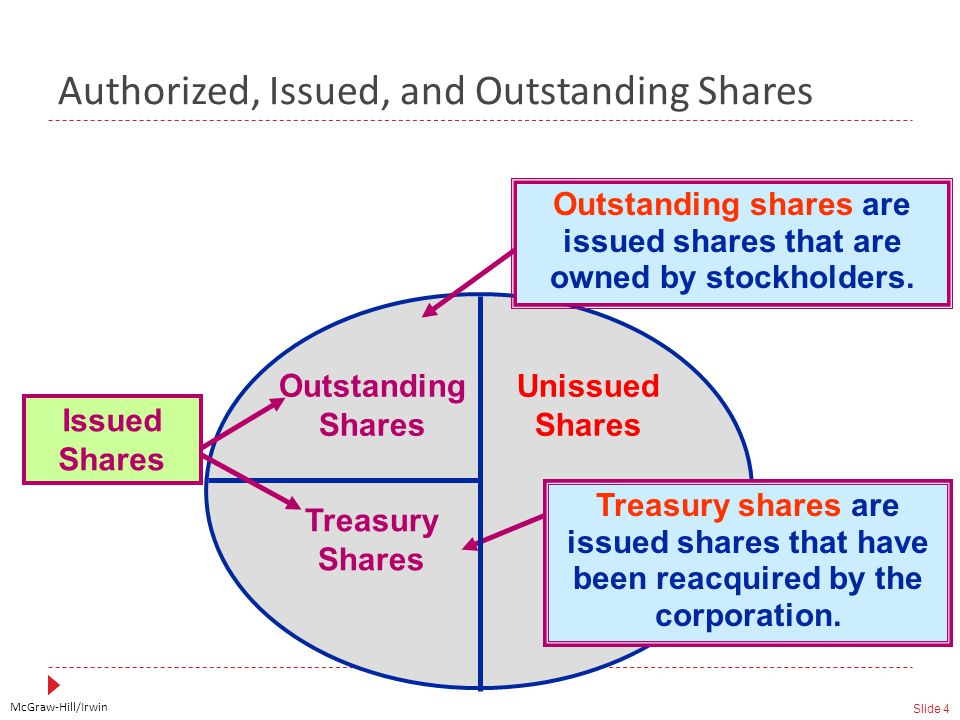 McGraw-Hill/Irwin Slide 4 Unissued Shares Treasury Shares Outstanding Shares Issued Shares Treasury shares are issued shares that have been reacquired by the corporation.