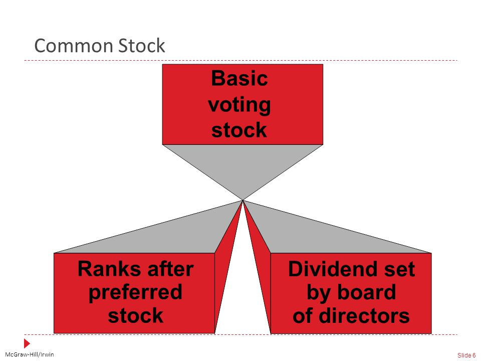 McGraw-Hill/Irwin Slide 6 Common Stock Dividend set by board of directors Basic voting stock Ranks after preferred stock