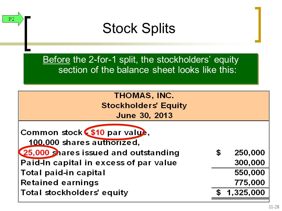 Before the 2-for-1 split, the stockholders' equity section of the balance sheet looks like this: Stock Splits P