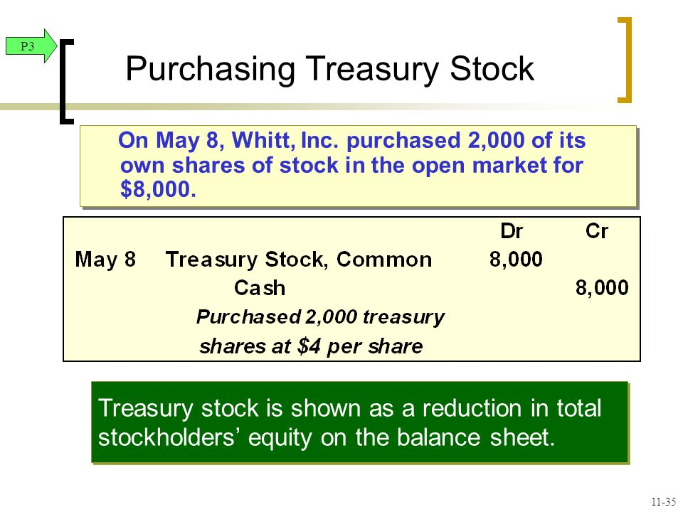 On May 8, Whitt, Inc. purchased 2,000 of its own shares of stock in the open market for $8,000.