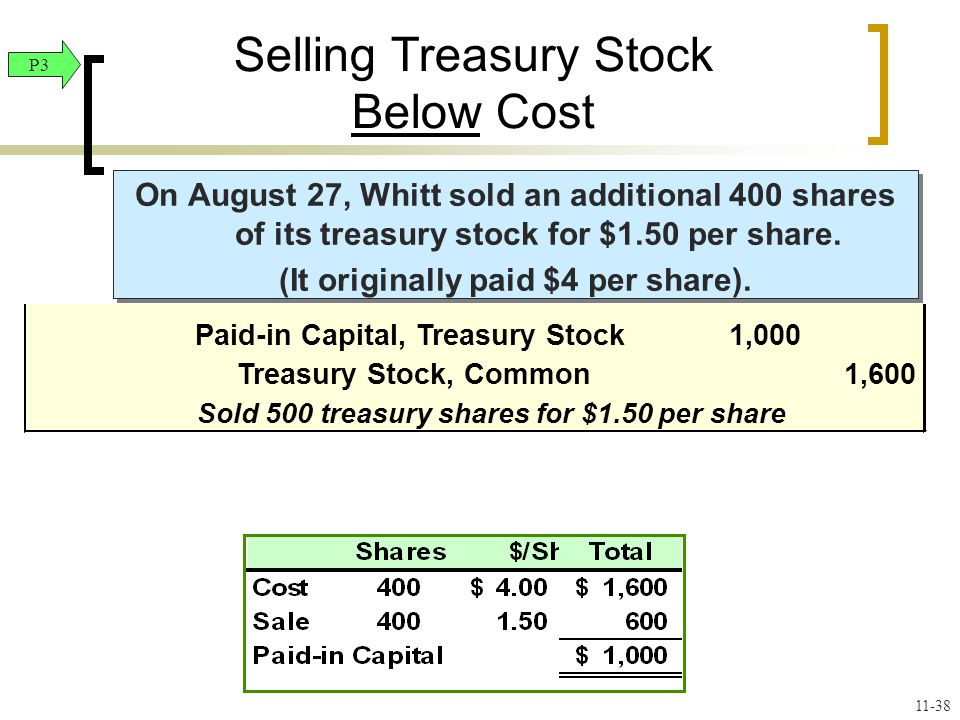 On August 27, Whitt sold an additional 400 shares of its treasury stock for $1.50 per share.