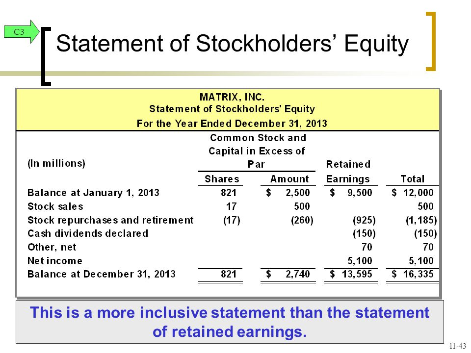 Statement of Stockholders' Equity This is a more inclusive statement than the statement of retained earnings.