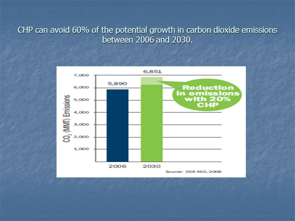CHP can avoid 60% of the potential growth in carbon dioxide emissions between 2006 and 2030.
