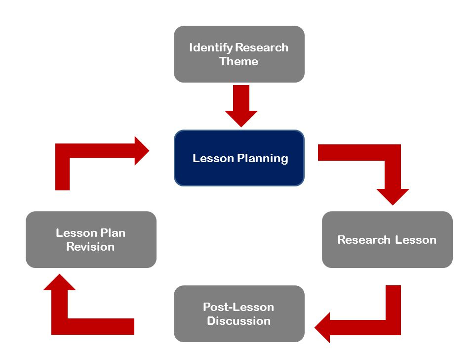 Identify Research Theme Lesson Planning Research Lesson Post-Lesson Discussion Lesson Plan Revision